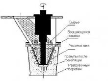 измельчитель-гранулятор, Коническая мельница